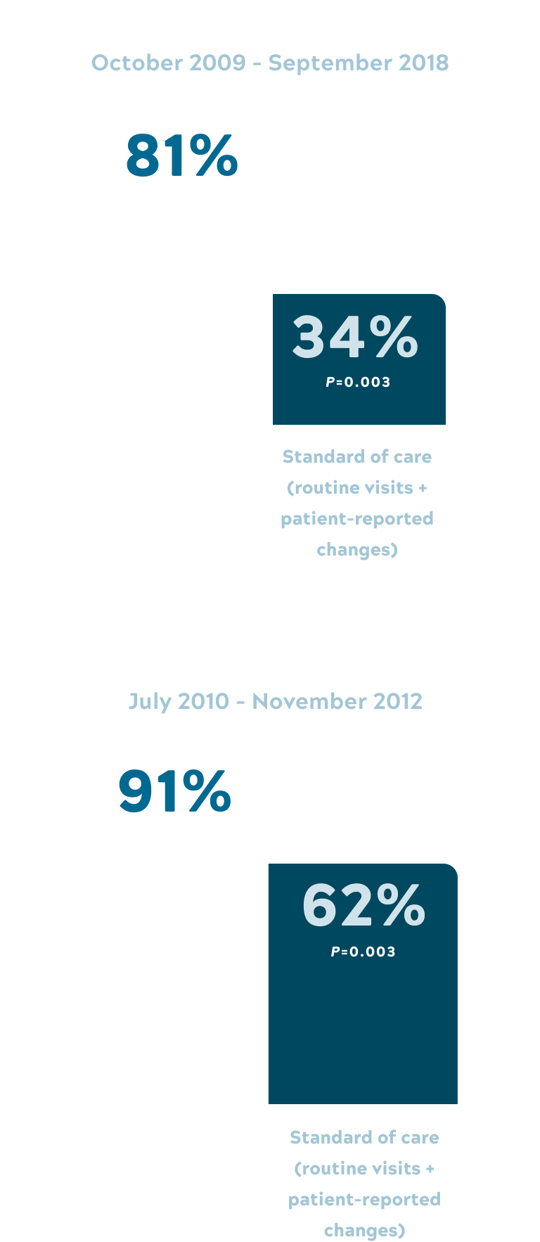 Percentage patients maintained functional vision graph mobile